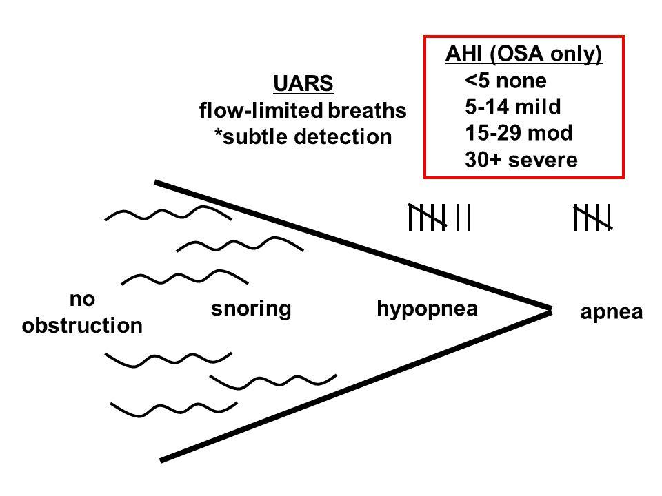 no obstruction hypopneasnoring apnea AHI (OSA only) <5 none 5-14 mild 15-29 mod 30+ severe UARS flow-limited breaths *subtle detection