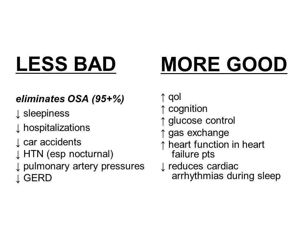 LESS BAD eliminates OSA (95+%) ↓ sleepiness ↓ hospitalizations ↓ car accidents ↓ HTN (esp nocturnal) ↓ pulmonary artery pressures ↓ GERD MORE GOOD ↑ q