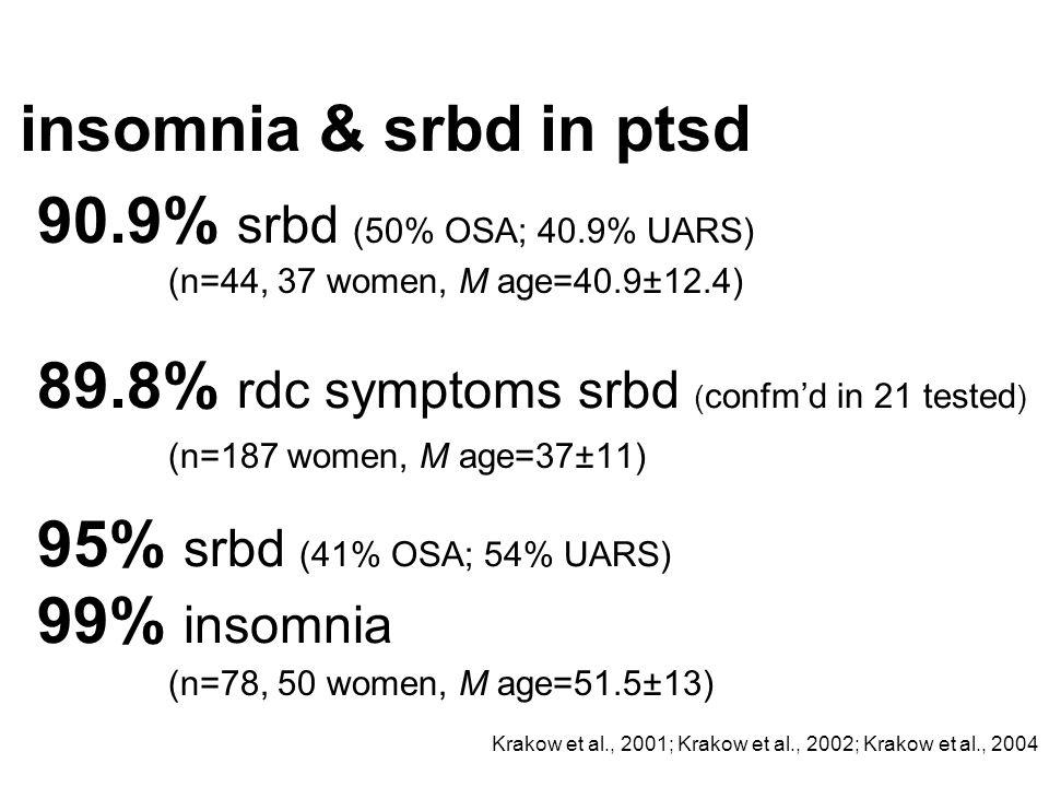 Krakow et al., 2001; Krakow et al., 2002; Krakow et al., 2004 insomnia & srbd in ptsd (n=44, 37 women, M age=40.9±12.4) 90.9% srbd (50% OSA; 40.9% UAR