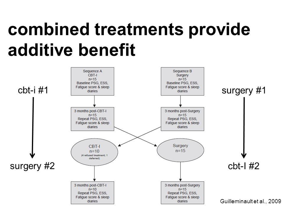 cbt-i #1 surgery #1 surgery #2 cbt-I #2 Guilleminault et al., 2009 combined treatments provide additive benefit
