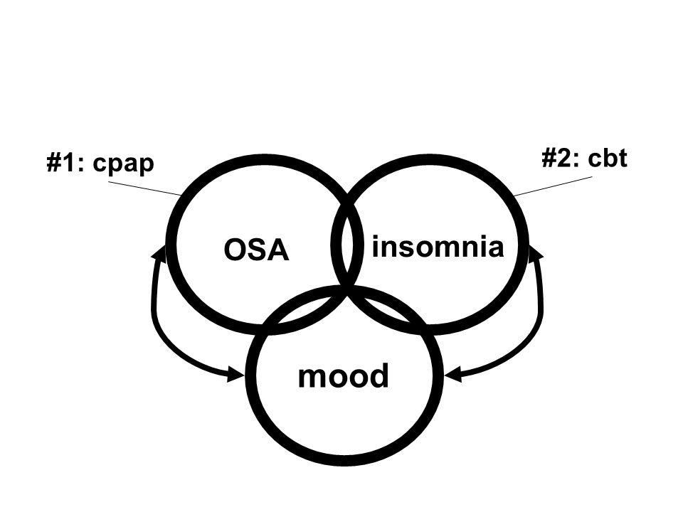 OSA mood insomnia #2: cbt #1: cpap