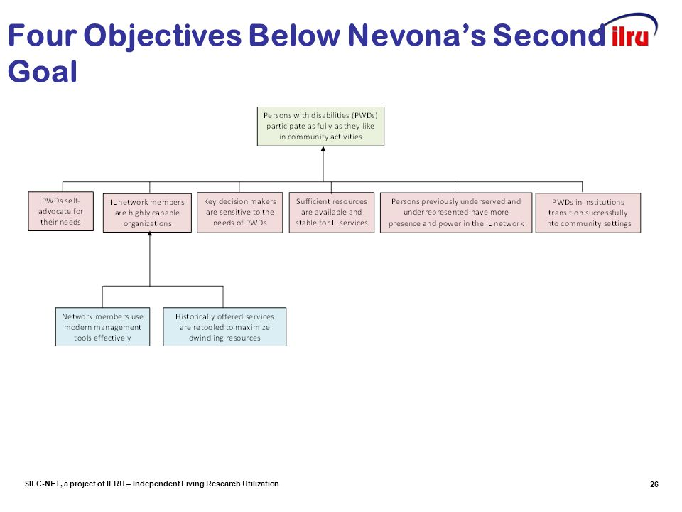SILC-NET, a project of ILRU – Independent Living Research Utilization Four Objectives Below Nevona's Second Goal 26