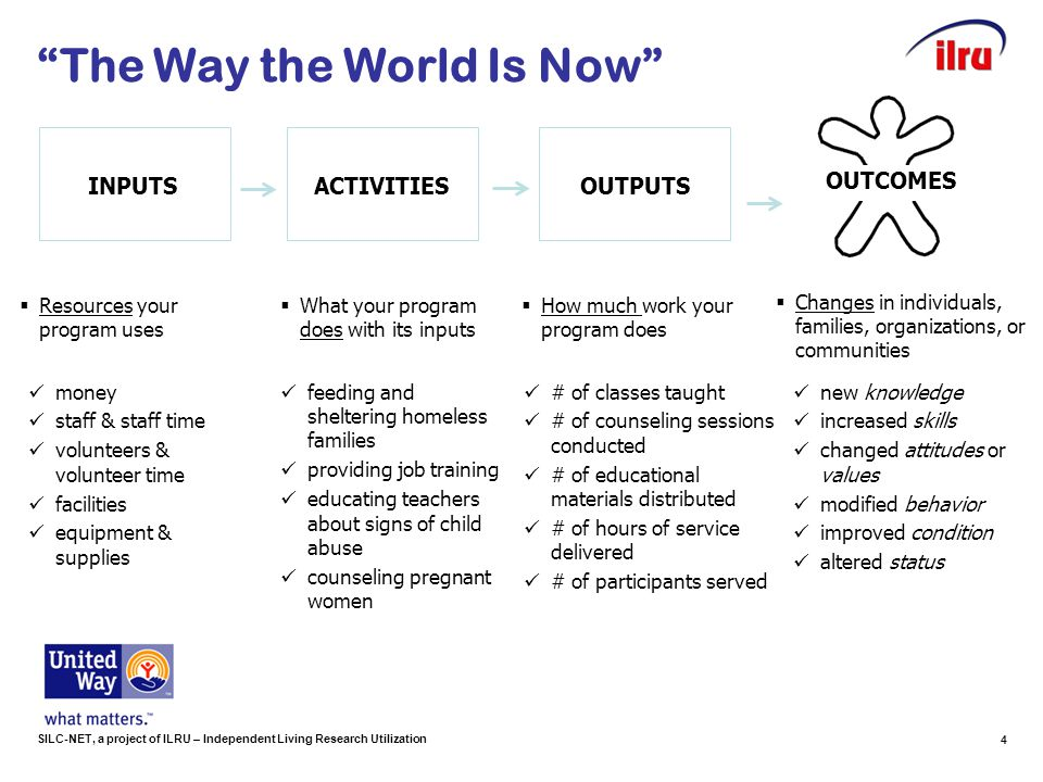 "SILC-NET, a project of ILRU – Independent Living Research Utilization ""The Way the World Is Now"" ACTIVITIES  What your program does with its inputs f"