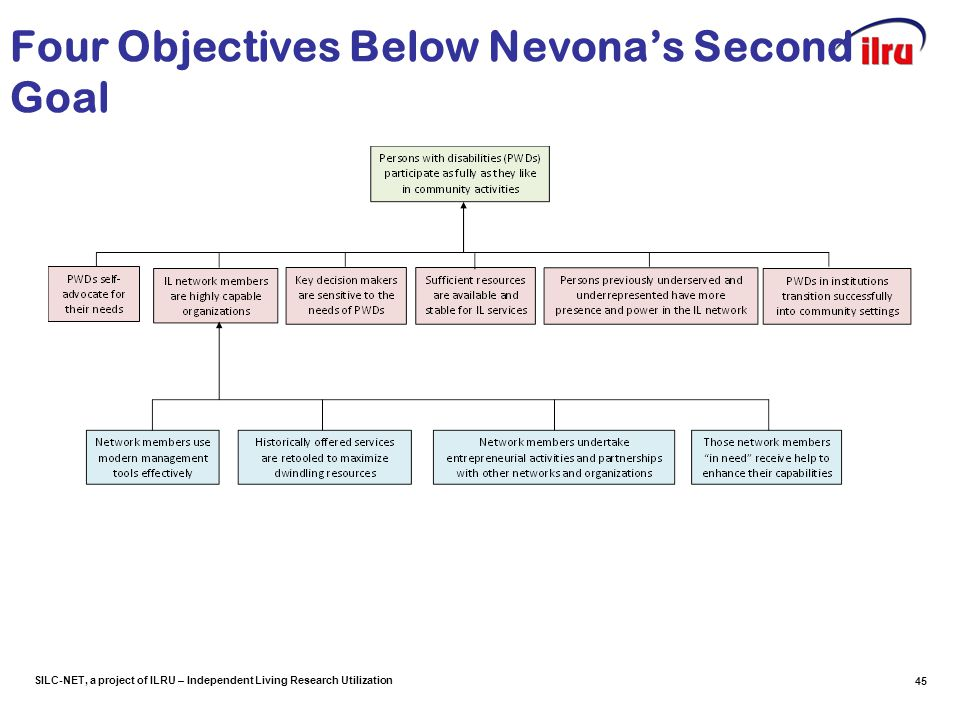 SILC-NET, a project of ILRU – Independent Living Research Utilization Four Objectives Below Nevona's Second Goal 45