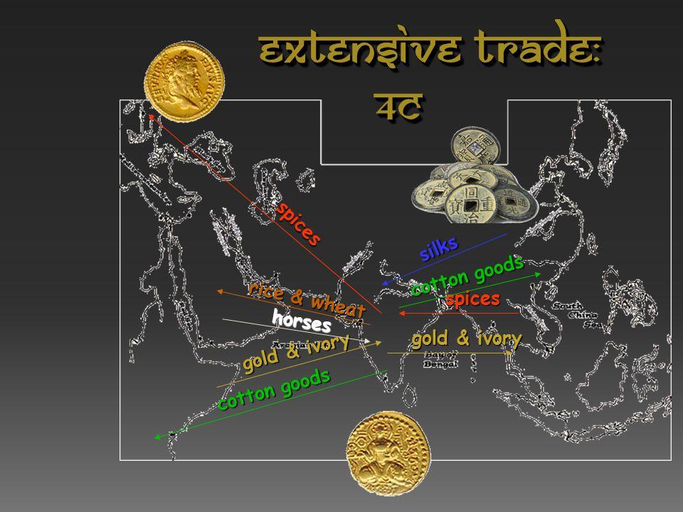 International Trade Routes during the Guptas