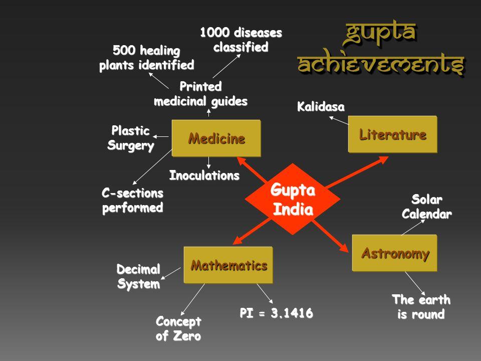 Gupta Art Greatly influenced Southeast Asian art & architecture.