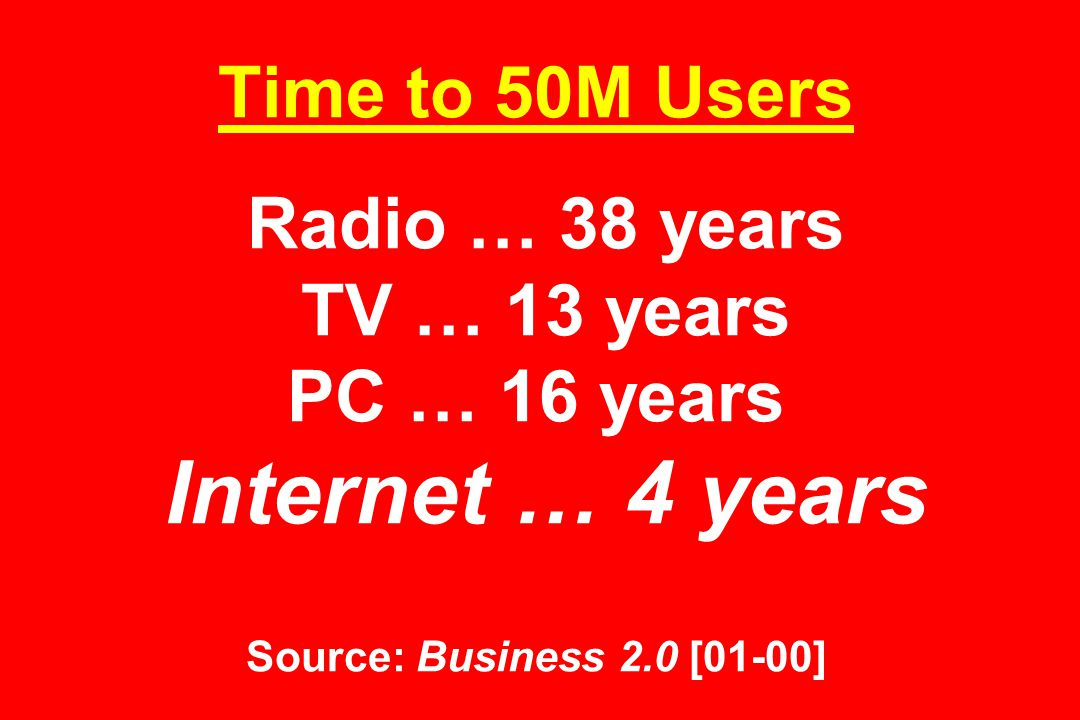 Time to 50M Users Radio … 38 years TV … 13 years PC … 16 years Internet … 4 years Source: Business 2.0 [01-00]