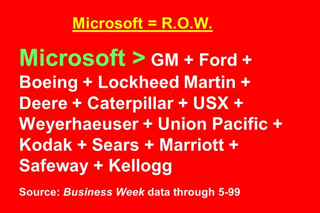 Microsoft = R.O.W. Microsoft > GM + Ford + Boeing + Lockheed Martin + Deere + Caterpillar + USX + Weyerhaeuser + Union Pacific + Kodak + Sears + Marri
