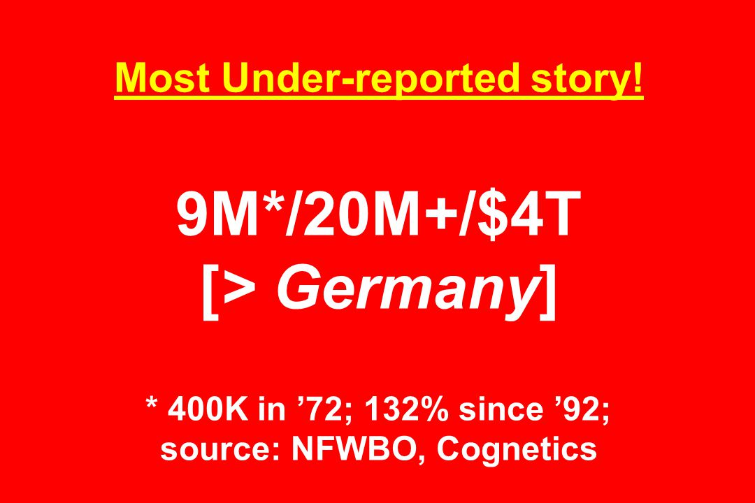 Most Under-reported story! 9M*/20M+/$4T [> Germany] * 400K in '72; 132% since '92; source: NFWBO, Cognetics