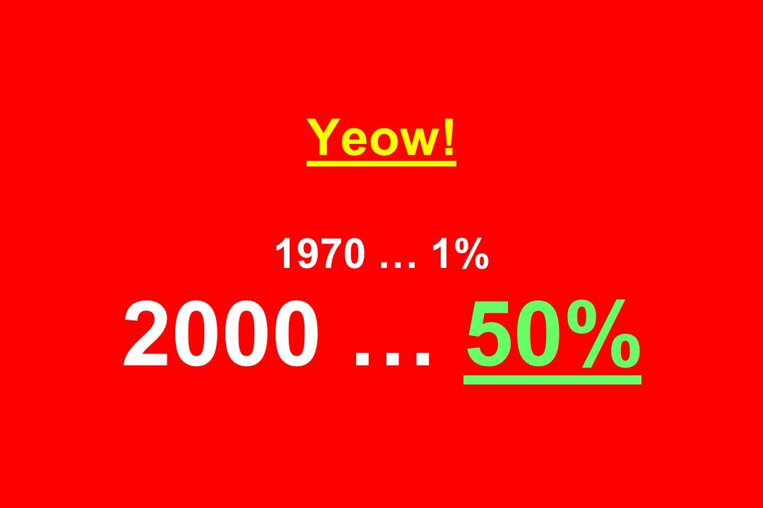 Yeow! 1970 … 1% 2000 … 50%
