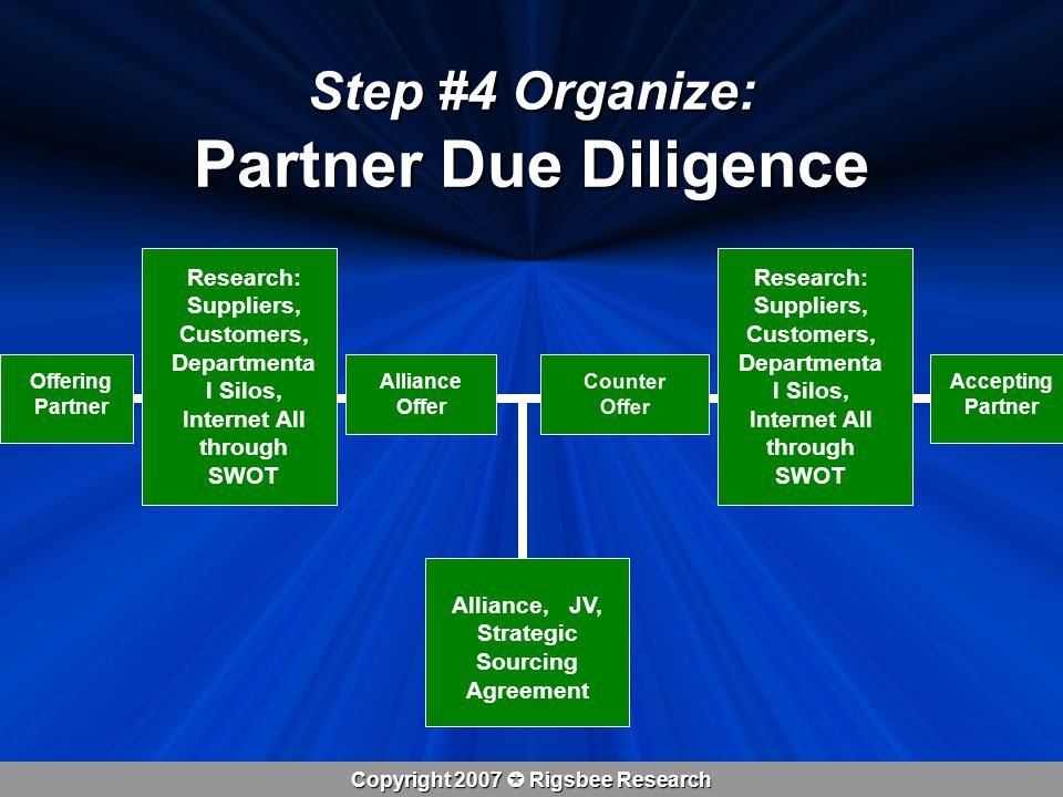 Copyright 2007  Rigsbee Research Step #4 Organize: Partner Due Diligence Alliance, JV, Strategic Sourcing Agreement Offering Partner Accepting Partner Research: Suppliers, Customers, Departmenta l Silos, Internet All through SWOT Alliance Offer Counter Offer Research: Suppliers, Customers, Departmenta l Silos, Internet All through SWOT