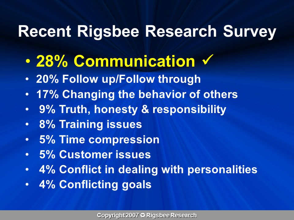 Copyright 2007  Rigsbee Research Recent Rigsbee Research Survey 28% Communication 20% Follow up/Follow through 17% Changing the behavior of others 9% Truth, honesty & responsibility 8% Training issues 5% Time compression 5% Customer issues 4% Conflict in dealing with personalities 4% Conflicting goals