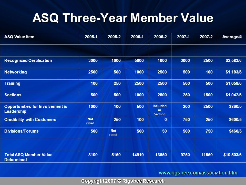 Copyright 2007  Rigsbee Research ASQ Three-Year Member Value www.rigsbee.com/association.htm ASQ Value Item2005-12005-22006-12006-22007-12007-2Average/# Recognized Certification300010005000100030002500$2,583/6 Networking250050010002500500100$1,183/6 Training1002502500 500 $1,058/6 Sections500 100025002501500$1,042/6 Opportunities for Involvement & Leadership 1000100500 Included in Section 2002500$860/5 Credibility with Customers Not rated 2501000750250$600/5 Divisions/Forums500 Not rated 50050500750$460/5 Total ASQ Member Value Determined 810051501491913550975011550$10,503/6