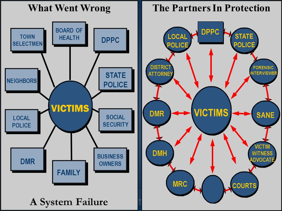The Partners In Protection VICTIMS TOWN SELECTMEN What Went Wrong A System Failure DPPC NEIGHBORS LOCAL POLICE BUSINESS OWNERS DMR FAMILY BOARD OF HEALTH STATE POLICE SOCIAL SECURITY VICTIMS DPPC LOCAL POLICE STATE POLICE FORENSIC INTERVIEWER SANE VICTIM WITNESS ADVOCATE COURTS MRC DMH DMR DISTRICT ATTORNEY