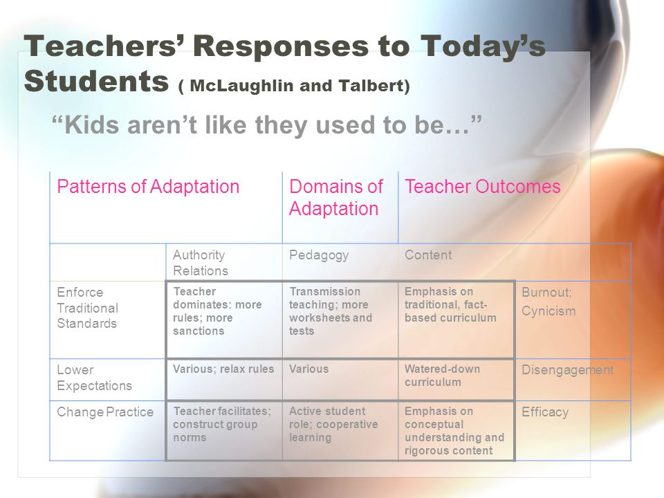 Teachers' Responses to Today's Students ( McLaughlin and Talbert) Kids aren't like they used to be… Patterns of AdaptationDomains of Adaptation Teacher Outcomes Authority Relations PedagogyContent Enforce Traditional Standards Teacher dominates: more rules; more sanctions Transmission teaching; more worksheets and tests Emphasis on traditional, fact- based curriculum Burnout; Cynicism Lower Expectations Various; relax rulesVariousWatered-down curriculum Disengagement Change Practice Teacher facilitates; construct group norms Active student role; cooperative learning Emphasis on conceptual understanding and rigorous content Efficacy