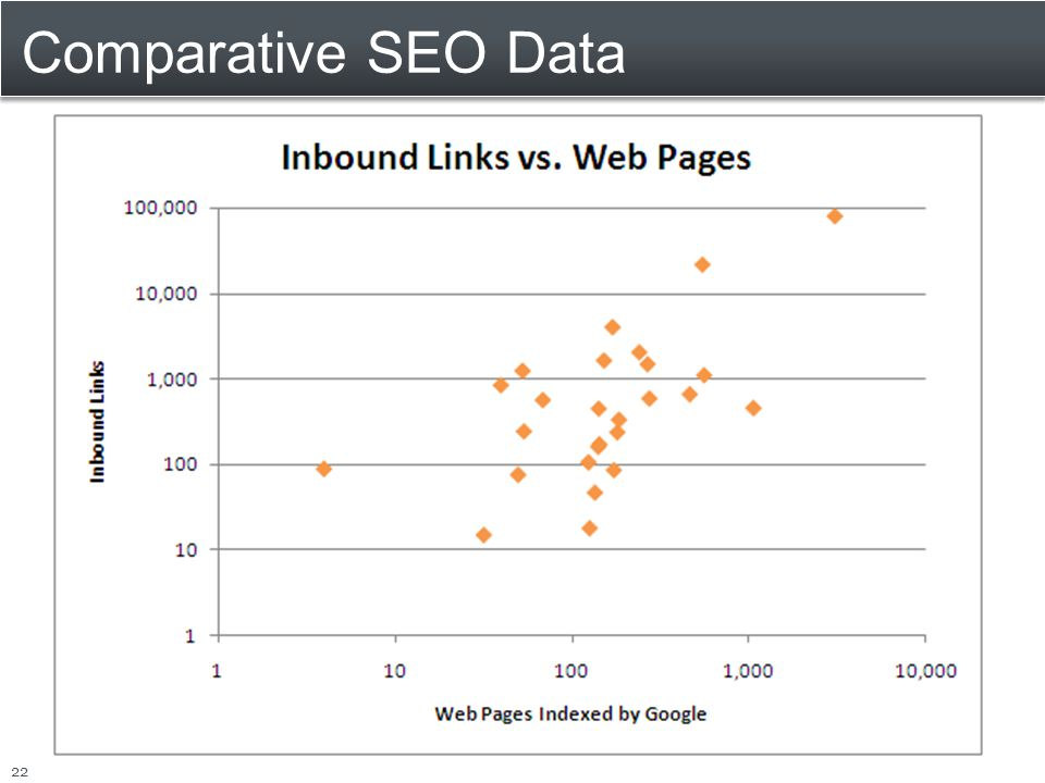 Comparative SEO Data 22