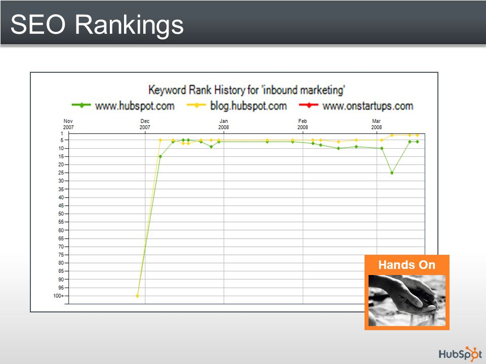 SEO Rankings Hands On