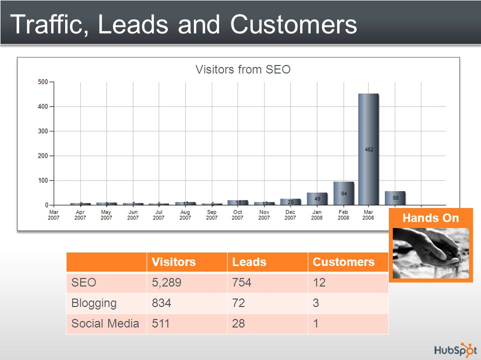 Traffic, Leads and Customers VisitorsLeadsCustomers SEO5,28975412 Blogging834723 Social Media511281 Visitors from SEO Hands On