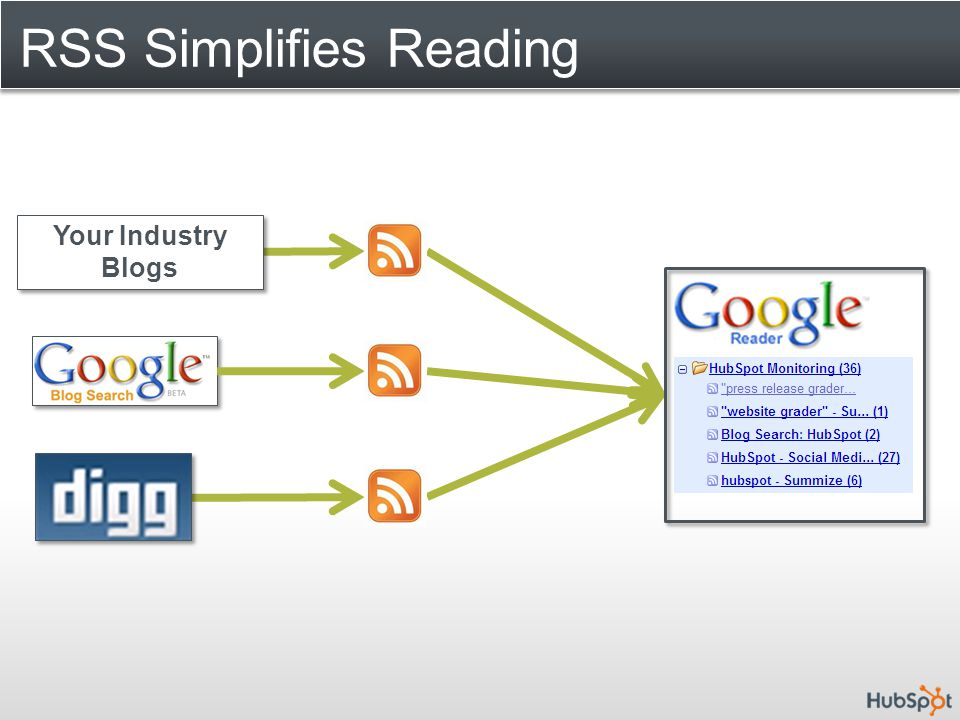 RSS Simplifies Reading Your Industry Blogs