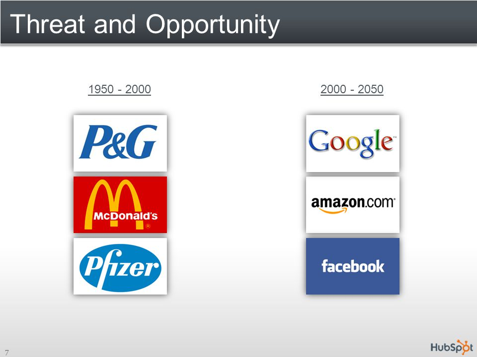 Threat and Opportunity 7 1950 - 20002000 - 2050