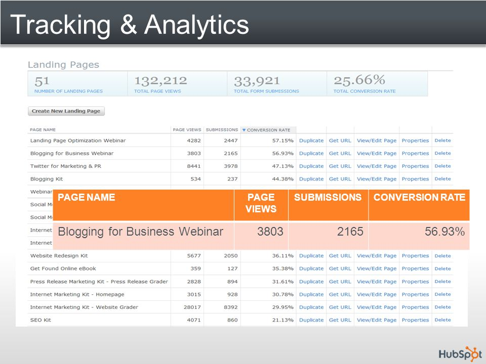 Tracking & Analytics PAGE NAMEPAGE VIEWS SUBMISSIONSCONVERSION RATE Blogging for Business Webinar3803216556.93%