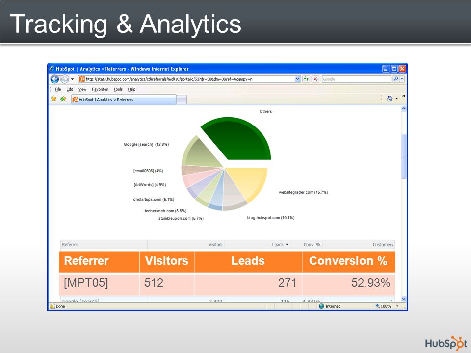 Tracking & Analytics ReferrerVisitorsLeadsConversion % [MPT05]51227152.93%