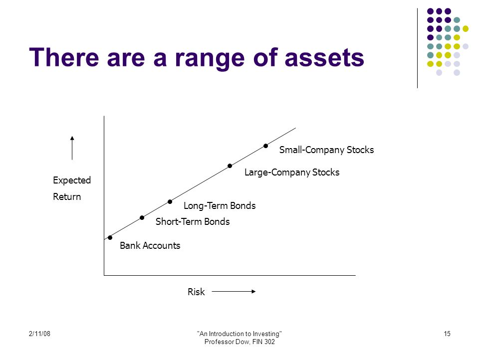 2/11/08 An Introduction to Investing Professor Dow, FIN 302 15 There are a range of assets Expected Return Risk Bank Accounts Short-Term Bonds Long-Term Bonds Small-Company Stocks Large-Company Stocks