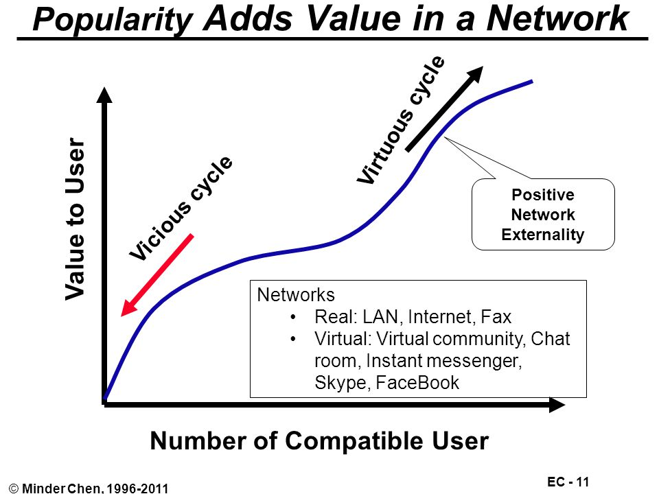 EC - 11 © Minder Chen, 1996-2011 Popularity Adds Value in a Network Value to User Number of Compatible User Vicious cycle Virtuous cycle Networks Real: LAN, Internet, Fax Virtual: Virtual community, Chat room, Instant messenger, Skype, FaceBook Positive Network Externality