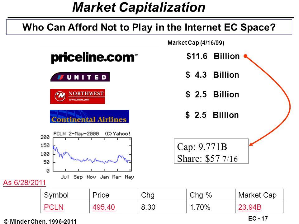 EC - 17 © Minder Chen, 1996-2011 Market Capitalization Market Cap (4/16/99) $11.6 Billion $ 4.3 Billion $ 2.5 Billion Who Can Afford Not to Play in the Internet EC Space.