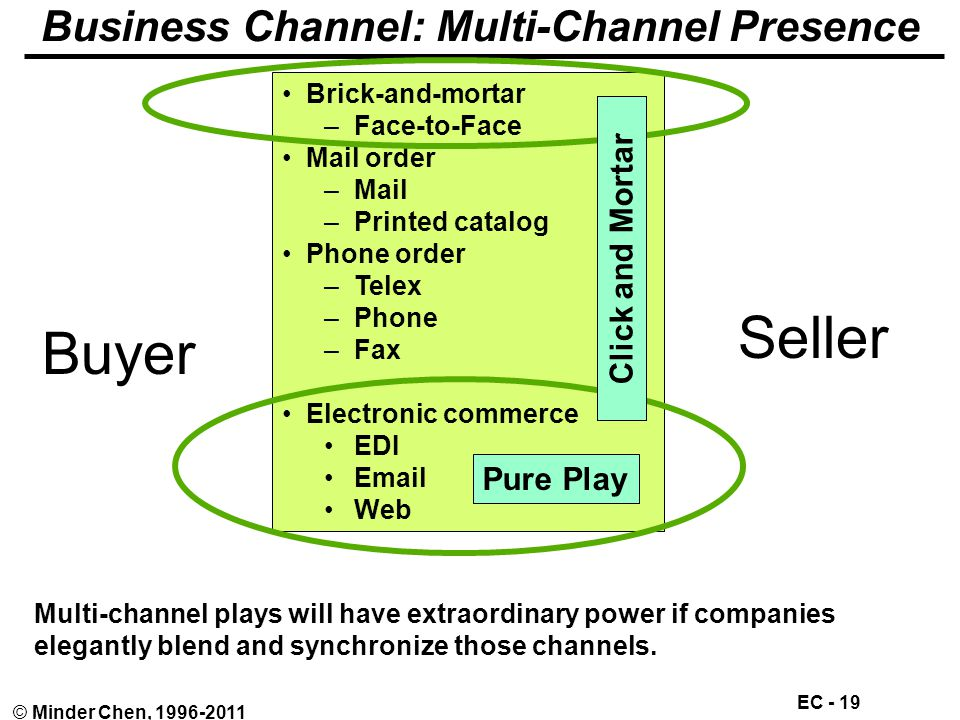 EC - 19 © Minder Chen, 1996-2011 Business Channel: Multi-Channel Presence Buyer Seller Brick-and-mortar –Face-to-Face Mail order –Mail –Printed catalog Phone order –Telex –Phone –Fax Electronic commerce EDI Email Web Multi-channel plays will have extraordinary power if companies elegantly blend and synchronize those channels.