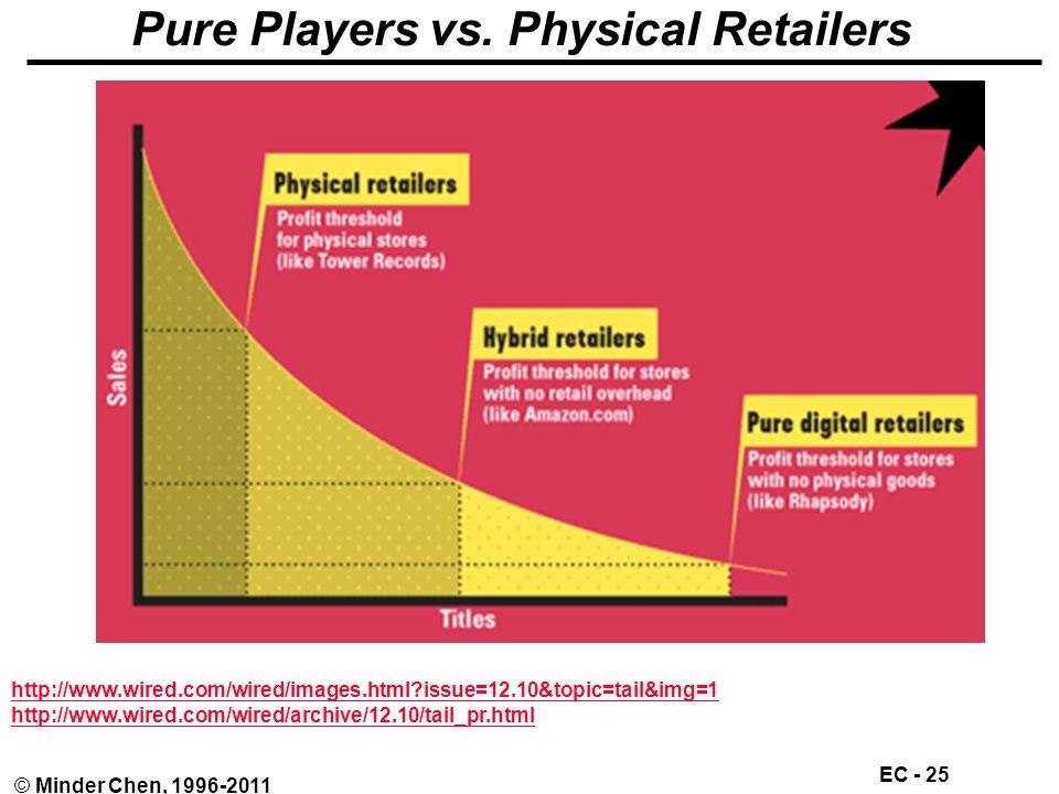 EC - 25 © Minder Chen, 1996-2011 Pure Players vs.