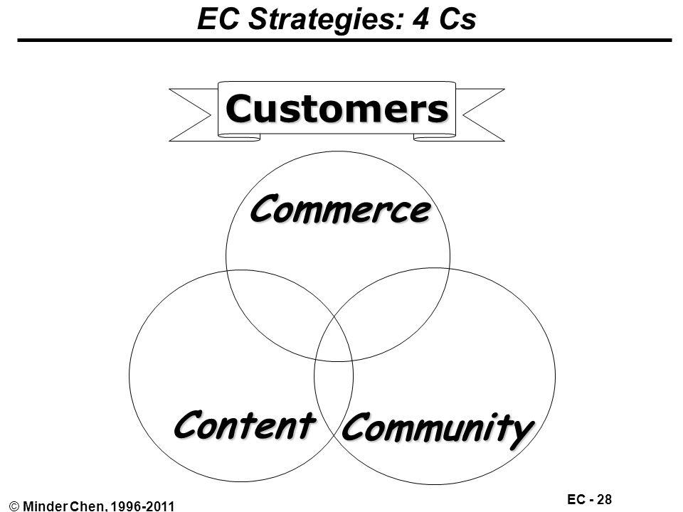EC - 28 © Minder Chen, 1996-2011 EC Strategies: 4 CsCommerce Content Community Customers