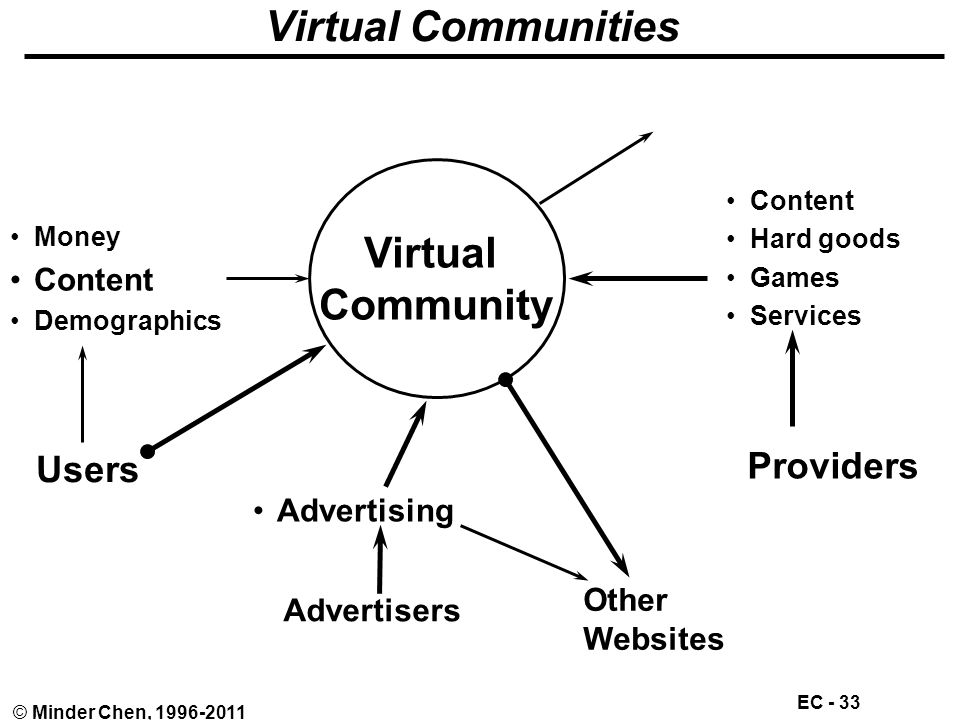 EC - 33 © Minder Chen, 1996-2011 Virtual Communities Virtual Community Users Money Content Demographics Providers Content Hard goods Games Services Other Websites Advertisers Advertising