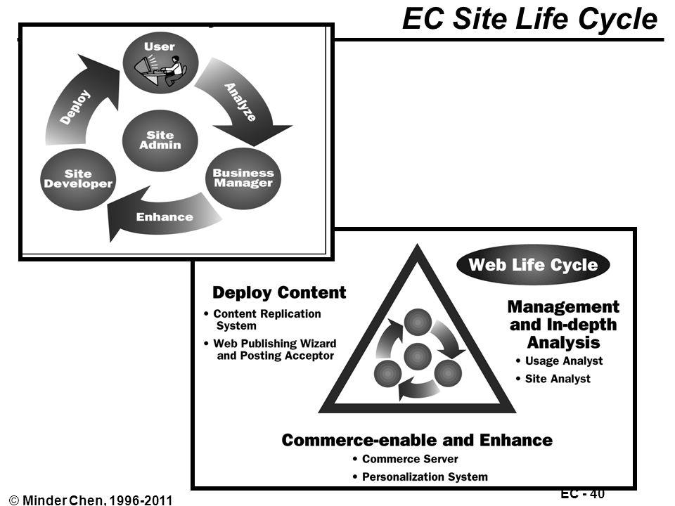 EC - 40 © Minder Chen, 1996-2011 EC Site Life Cycle