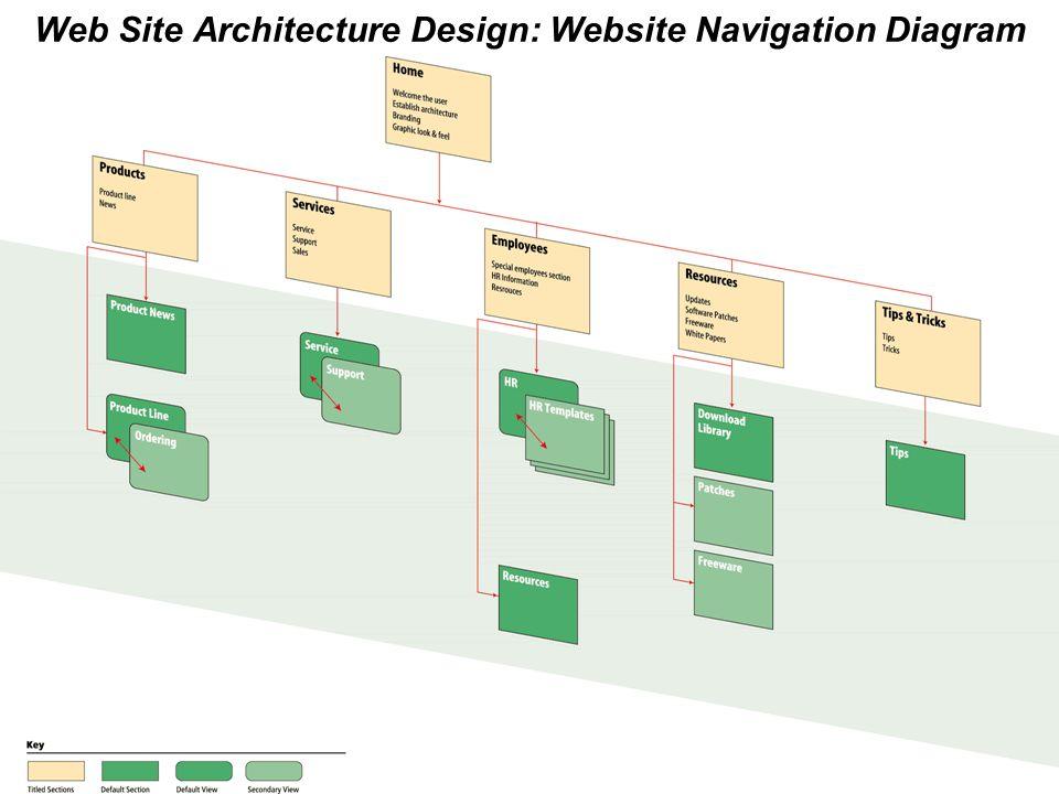 EC - 43 © Minder Chen, 1996-2011 Web Site Architecture Design: Website Navigation Diagram