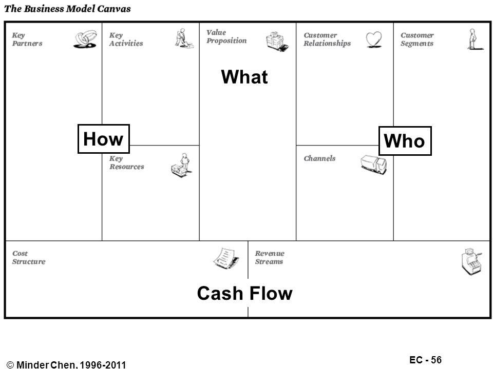 EC - 56 © Minder Chen, 1996-2011 Cash Flow How What Who