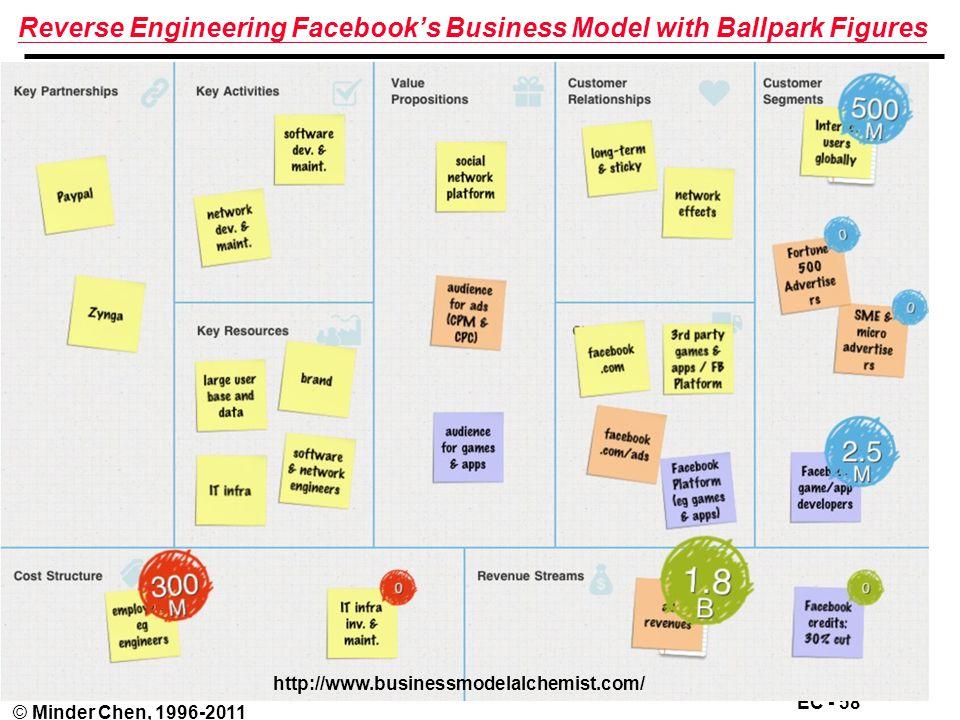 EC - 58 © Minder Chen, 1996-2011 Reverse Engineering Facebook's Business Model with Ballpark Figures http://www.businessmodelalchemist.com/
