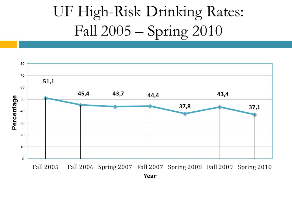 UF High-Risk Drinking Rates: Fall 2005 – Spring 2010
