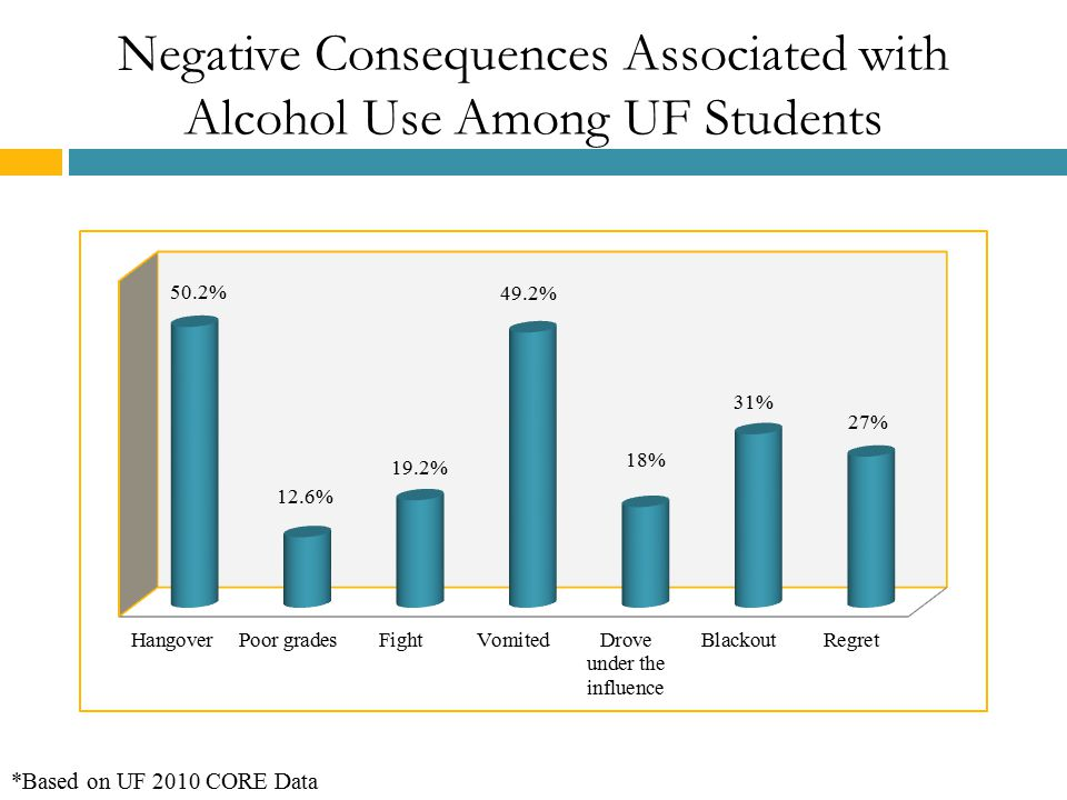 Negative Consequences Associated with Alcohol Use Among UF Students *Based on UF 2010 CORE Data