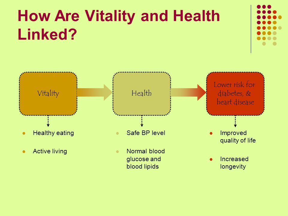 How Are Vitality and Health Linked? VitalityHealth Lower risk for diabetes, & heart disease Healthy eating Active living Safe BP level Normal blood gl