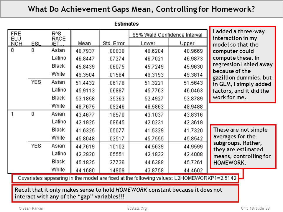 Unit 18/Slide 33 What Do Achievement Gaps Mean, Controlling for Homework.