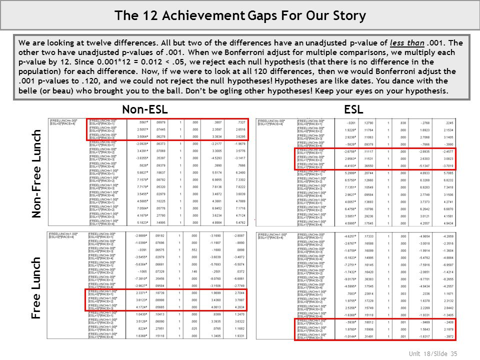 Unit 18/Slide 35 The 12 Achievement Gaps For Our Story Non-ESLESL Non-Free Lunch Free Lunch We are looking at twelve differences.