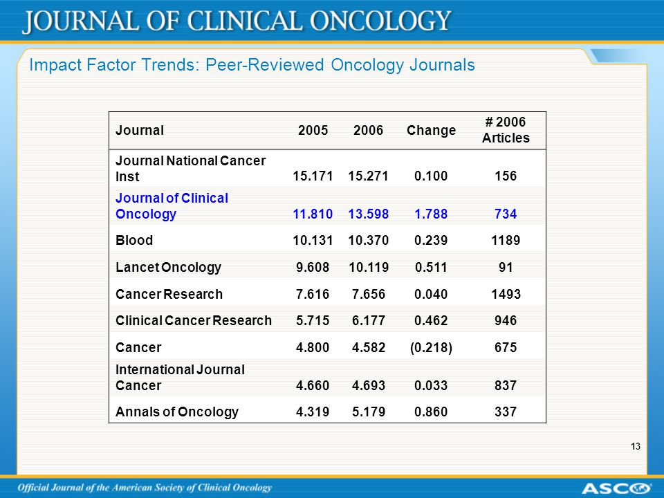 13 Impact Factor Trends: Peer-Reviewed Oncology Journals Journal20052006Change # 2006 Articles Journal National Cancer Inst15.17115.2710.100156 Journal of Clinical Oncology11.81013.5981.788734 Blood10.13110.3700.2391189 Lancet Oncology9.60810.1190.51191 Cancer Research7.6167.6560.0401493 Clinical Cancer Research5.7156.1770.462946 Cancer4.8004.582(0.218)675 International Journal Cancer4.6604.6930.033837 Annals of Oncology4.3195.1790.860337