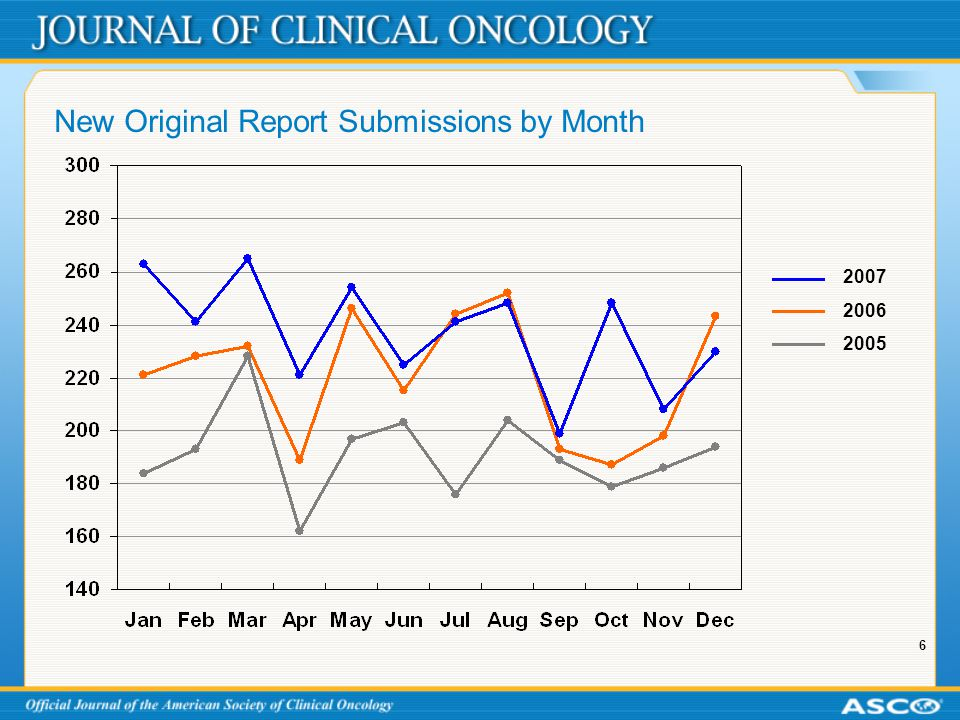 6 New Original Report Submissions by Month 2007 2006 2005