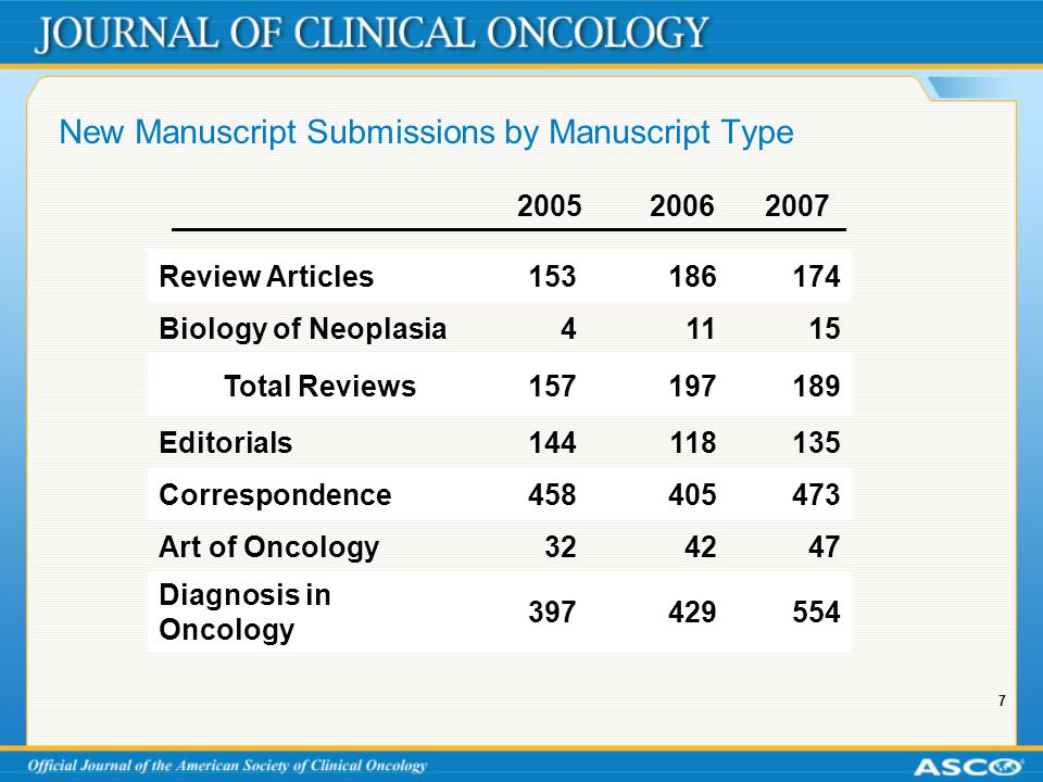 7 New Manuscript Submissions by Manuscript Type 200520062007 Review Articles153186174 Biology of Neoplasia41115 Total Reviews157197189 Editorials14411