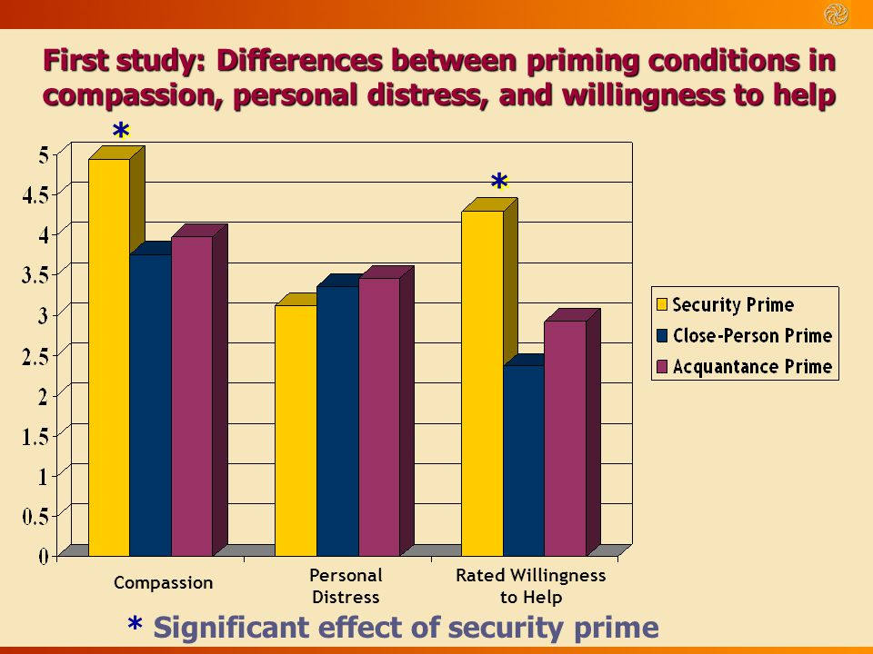 First study: Differences between priming conditions in compassion, personal distress, and willingness to help * Significant effect of security prime P