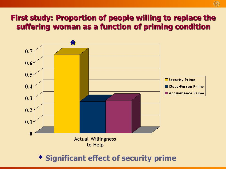 Actual Willingness to Help * * First study: Proportion of people willing to replace the suffering woman as a function of priming condition * Significa