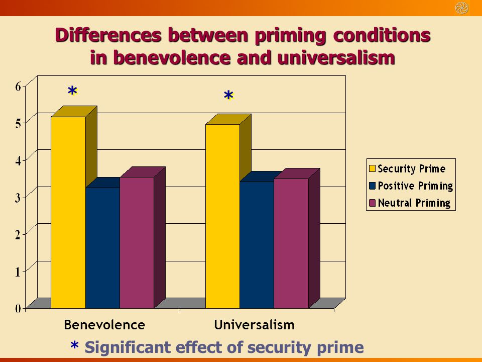 Differences between priming conditions in benevolence and universalism * Significant effect of security prime Benevolence Universalism * * * *