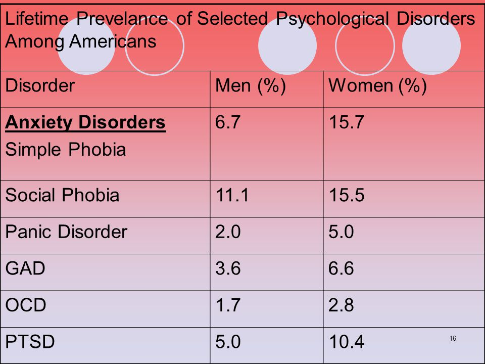 16 Lifetime Prevelance of Selected Psychological Disorders Among Americans DisorderMen (%)Women (%) Anxiety Disorders Simple Phobia 6.715.7 Social Pho
