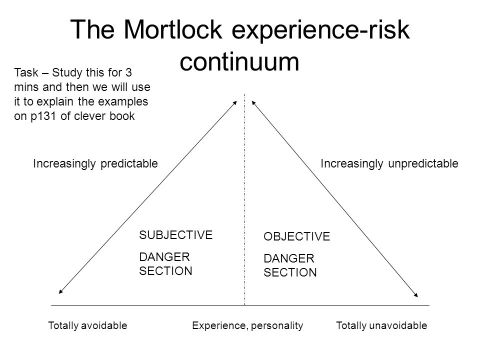 The Mortlock experience-risk continuum Totally avoidableExperience, personalityTotally unavoidable Increasingly predictableIncreasingly unpredictable